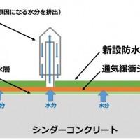 防水層の水分の流れ