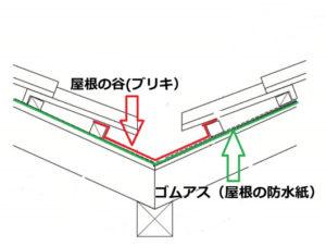 屋根の谷 図形