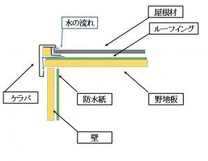 軒ゼロおよび屋根・壁の構造