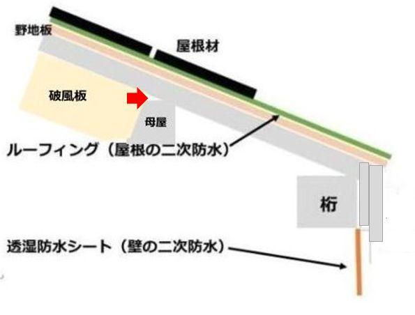 屋根・壁の構造