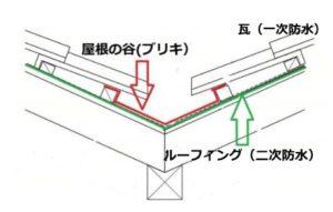 屋根の谷樋の図